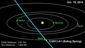 Path of comet 2013 A1 (Siding Spring) in the inner solar system (Credits: NASA/JPL-Caltech)