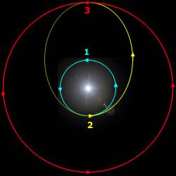 Geosynchronous transfer orbit (2) bridges low Earth orbit (1) and Geosynchronous orbit (3) (Credits: Wikimedia).