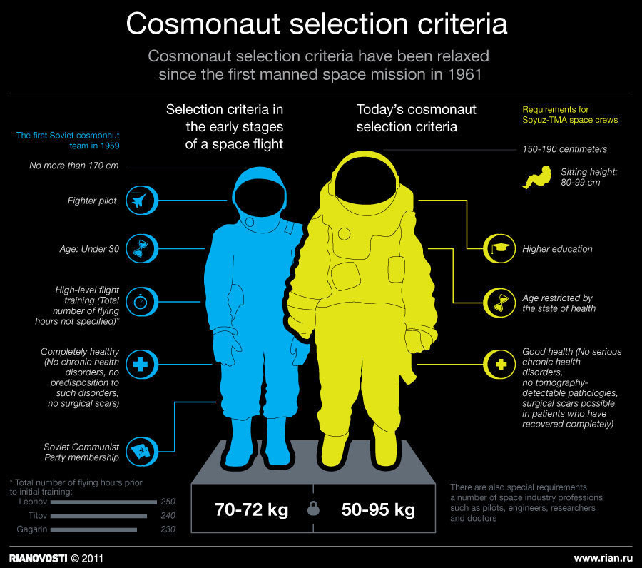 Cosmonaut selection