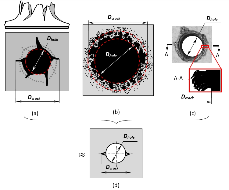 "Figure 4. Modeling of impact holes: a) petal hole; b) ""cookie-cutter hole""; c) hole with adjacent spall cracks; d) model of impact hole [7]"
