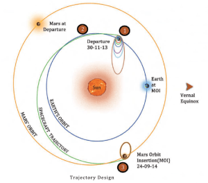 Mars Orbiter Mission Trajectory (Credits: ISRO).