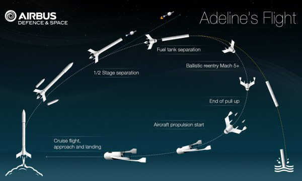 Adeline will enable the main engines and avionics of the launcher to be recovered and refurbished. credits: Airbus Defence & Space