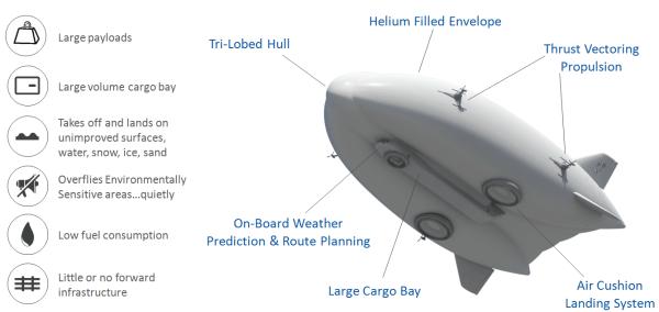 Hybrid Airship creidts - hybrid enterprises