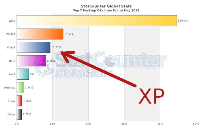 US Navy Paga Millones Para Seguir Utilizando Windows XP