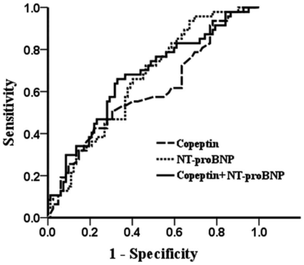 Comparative Evaluation Of Copeptin And Nt Probnp In