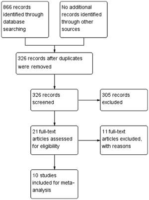 Absorbable implants versus metal implants for the treatment of ankle fractures: A metaanalysis