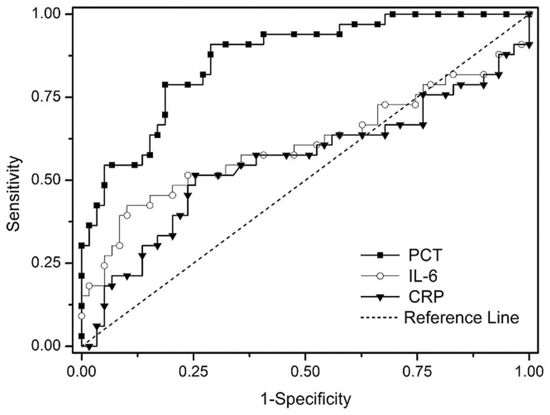 Procalcitonin As A Diagnostic Marker Of Ventilator