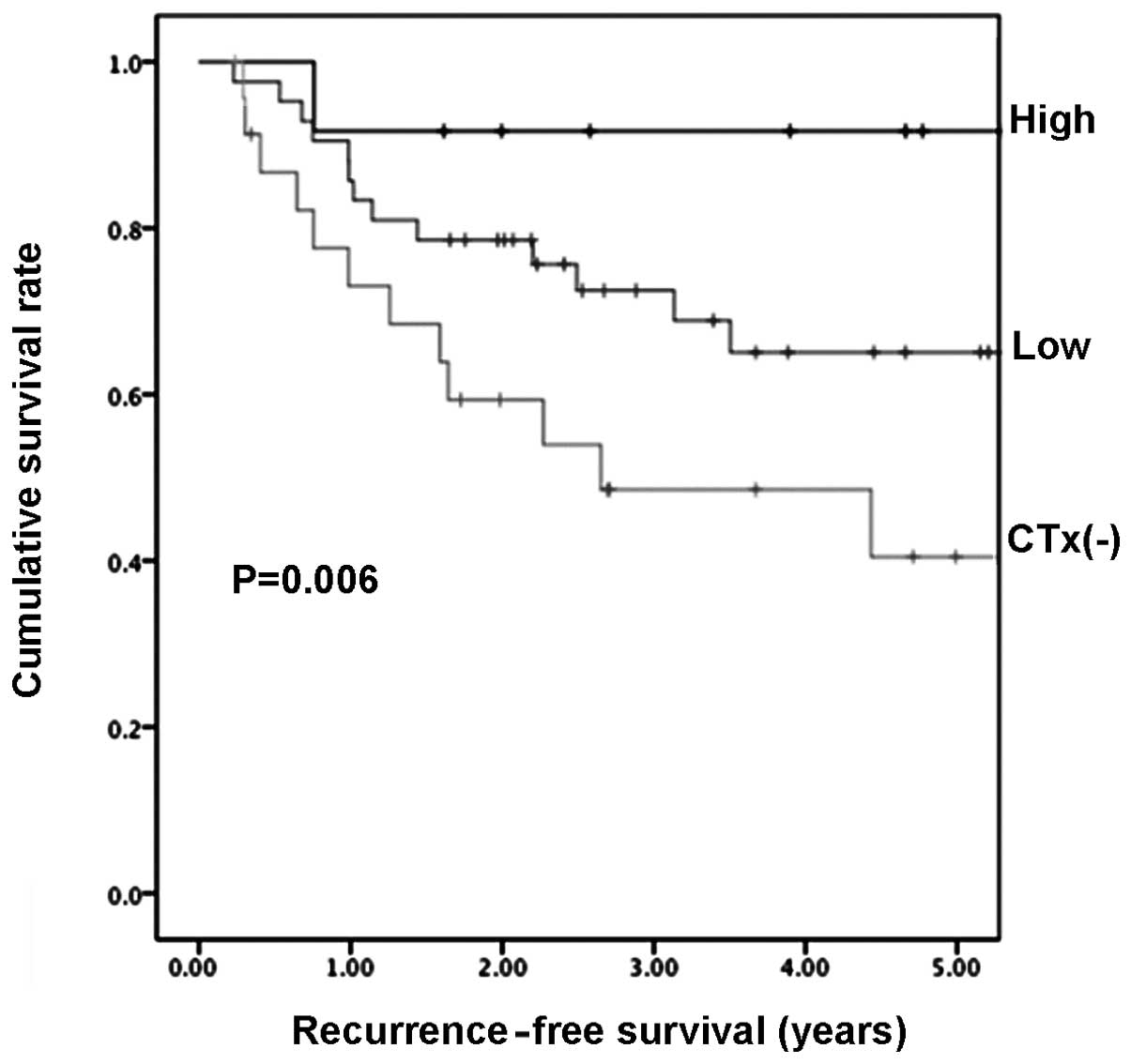 Clinical Predictive Value Of In Vitro Anticancer Drug Sensitivity Test For The The Utic