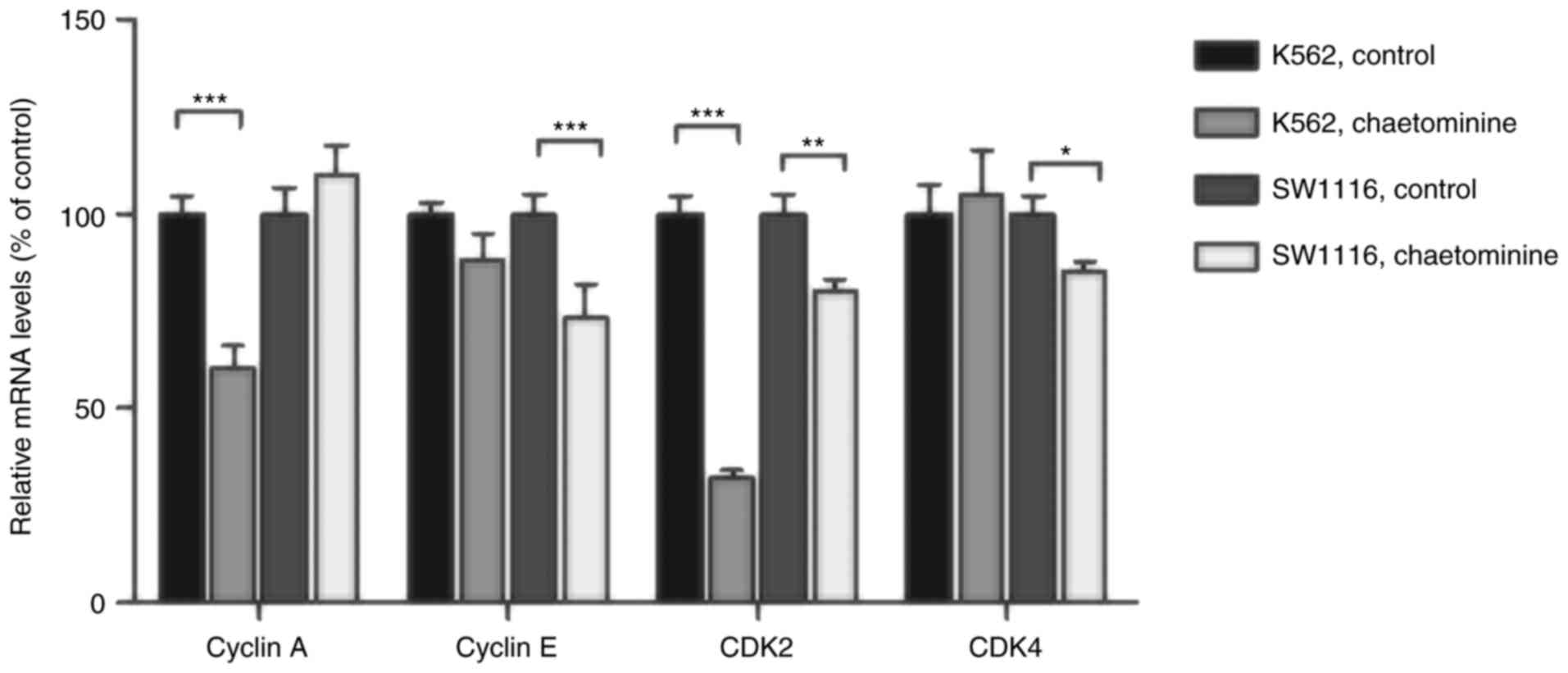 Chaetominine Induces Cell Cycle Arrest In Human Leukemia