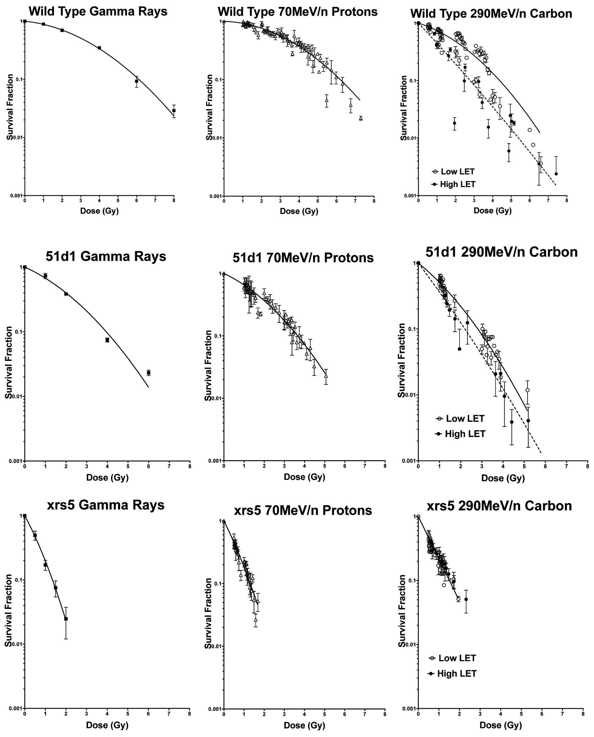 Comparison Of Cellular Lethality In Dna Repair Proficient Or Deficient Cell Lines Resulting