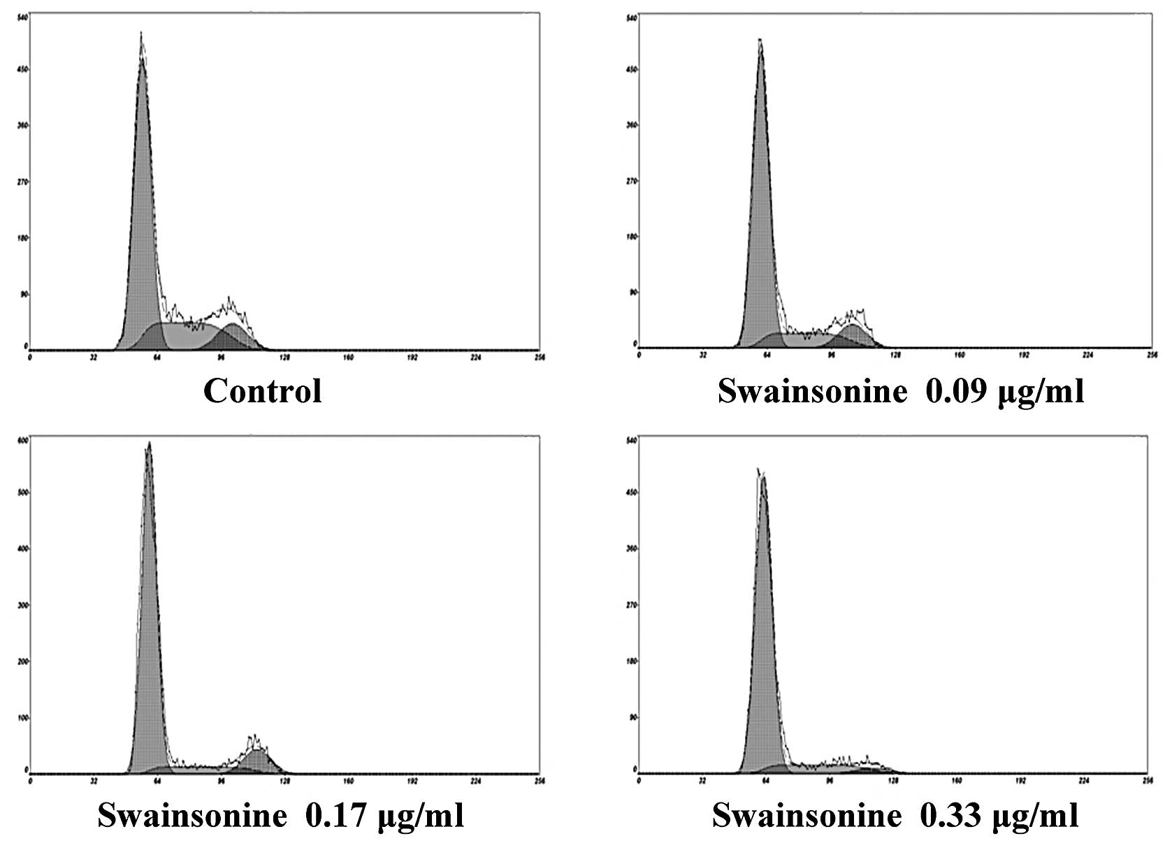 Swainsonine Inhibits Growth And Potentiates The Cytotoxic