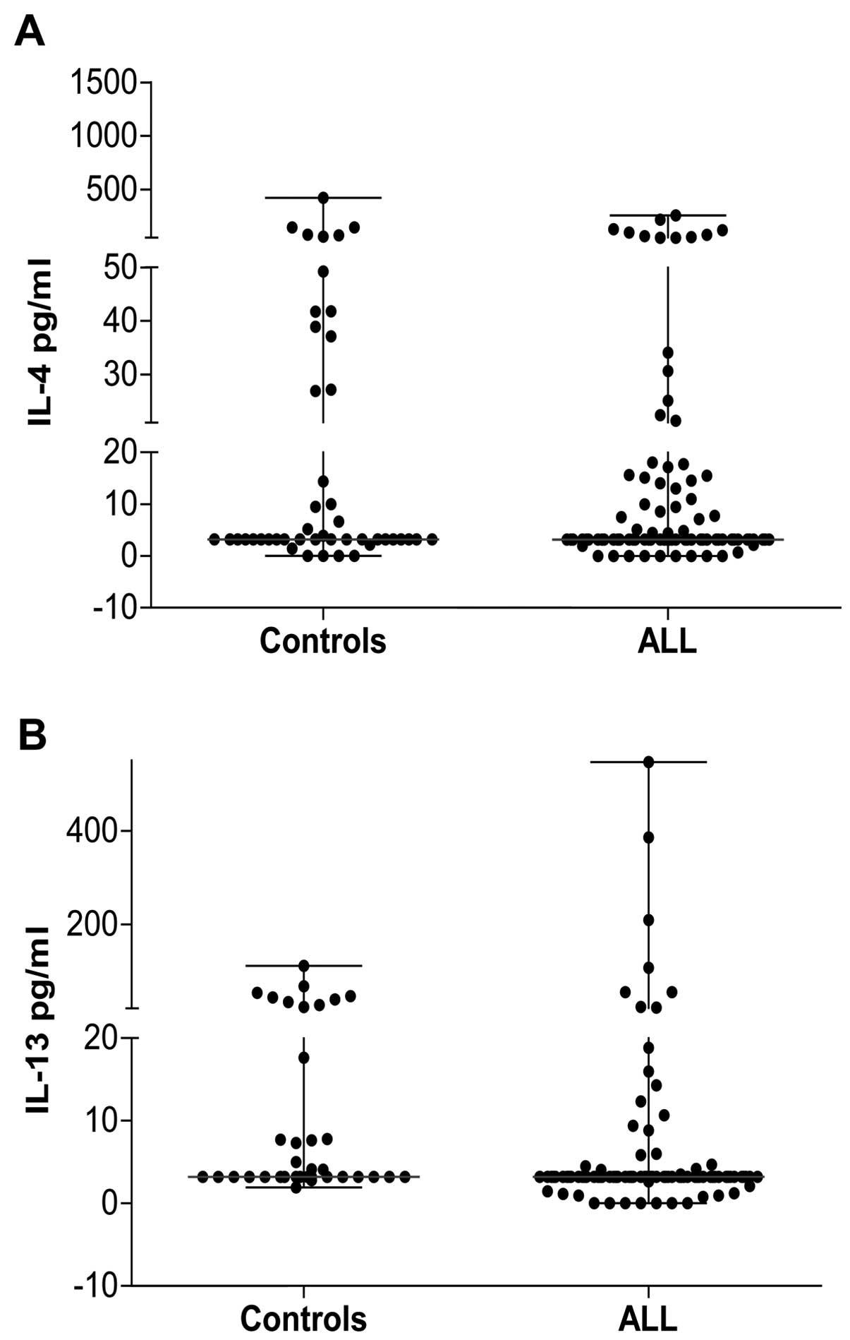 Strong Inflammatory Response And Th1 Polarization Profile