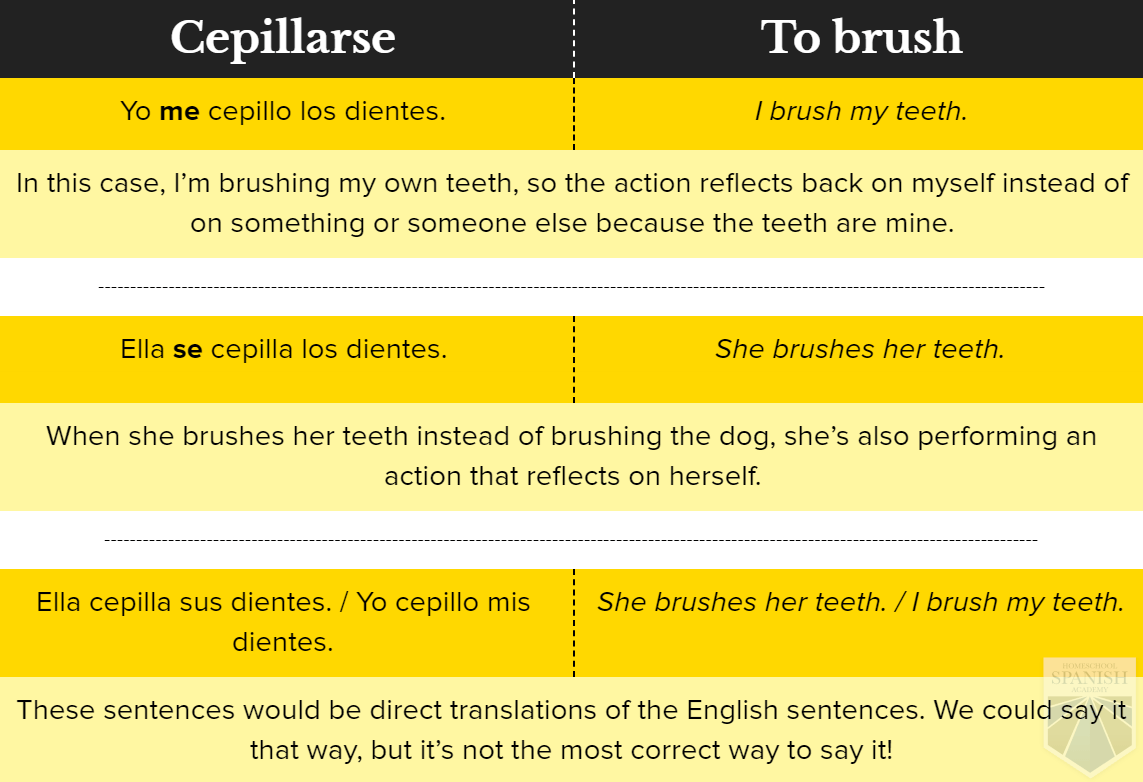 The Key To Reflexive Verbs In Spanish And Smart Exercises