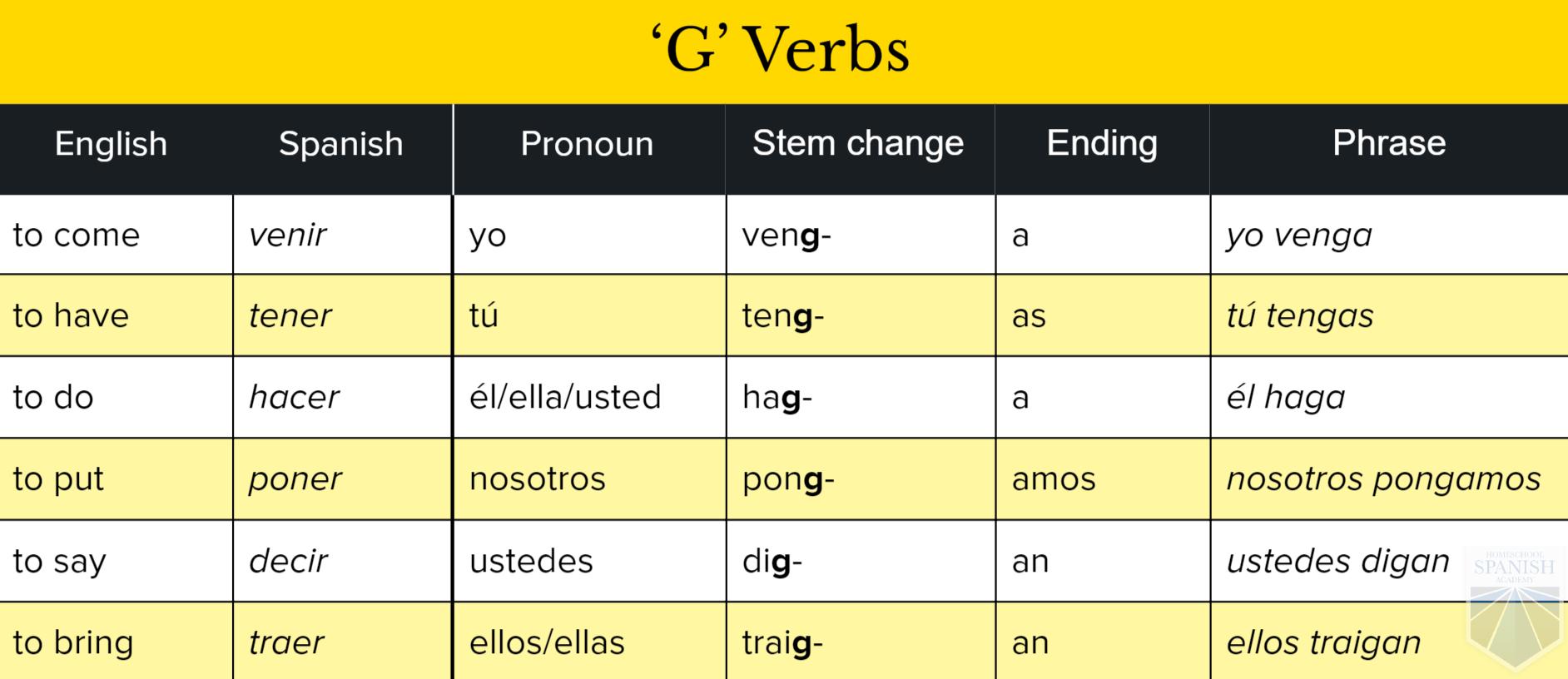 Spanish Subjunctive