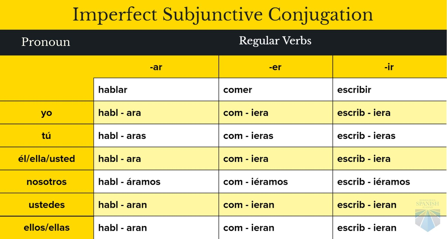 Spanish Grammar Archives