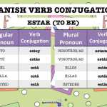 conjugating spanish verb ending in ar