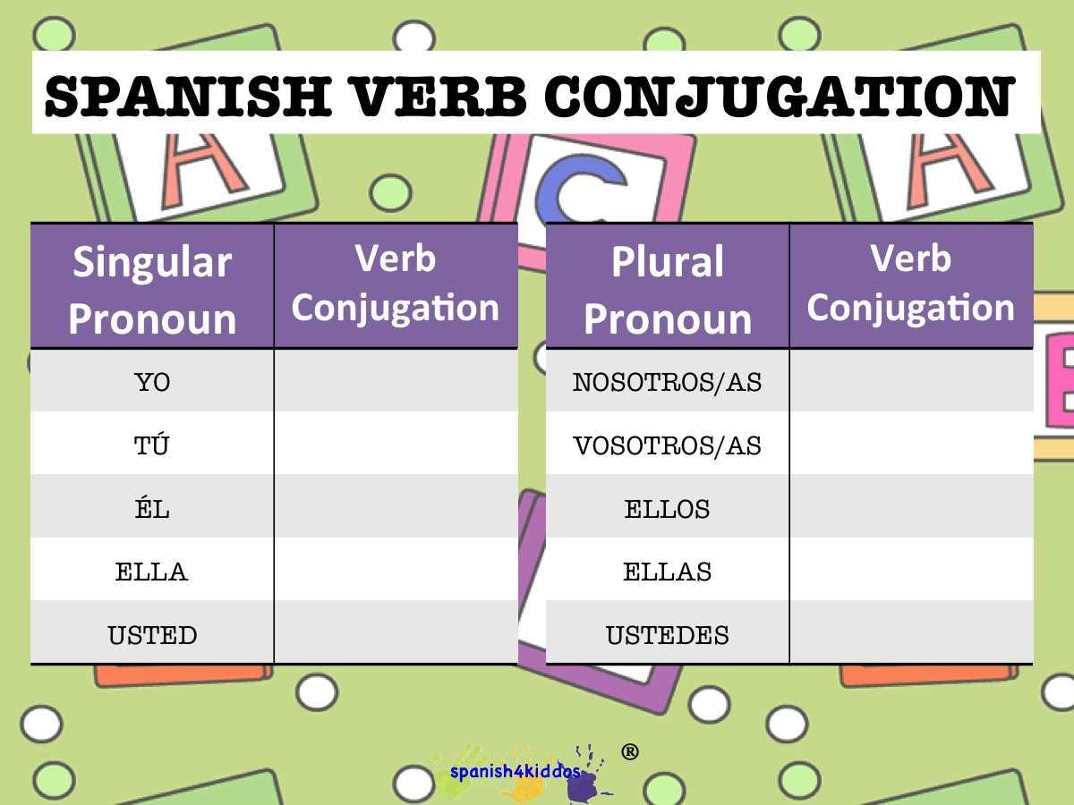 Verb Conjugation Arwtmk Spanish4kiddos Educational Resources