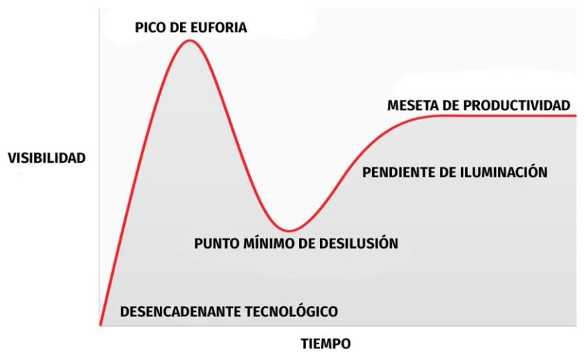La curva de Gartner y el proptech