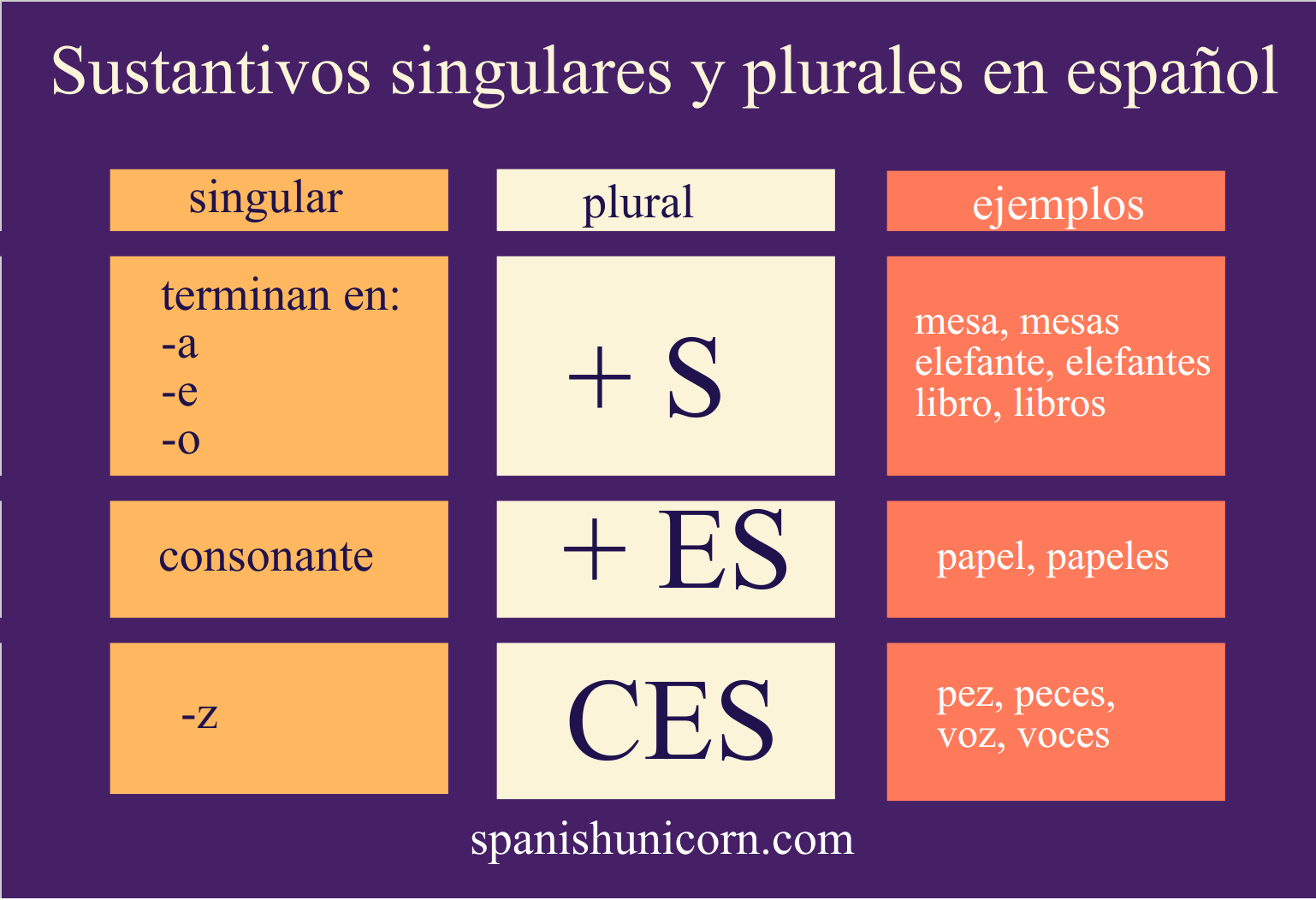 Sustantivos Singulares Y Plurales