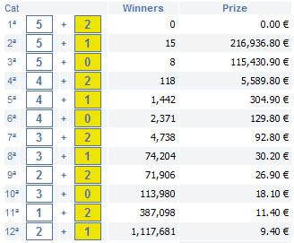 4th December 2009 lottery b