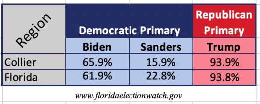 Collier County voters have spoken