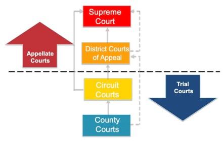 Florida Court Structure