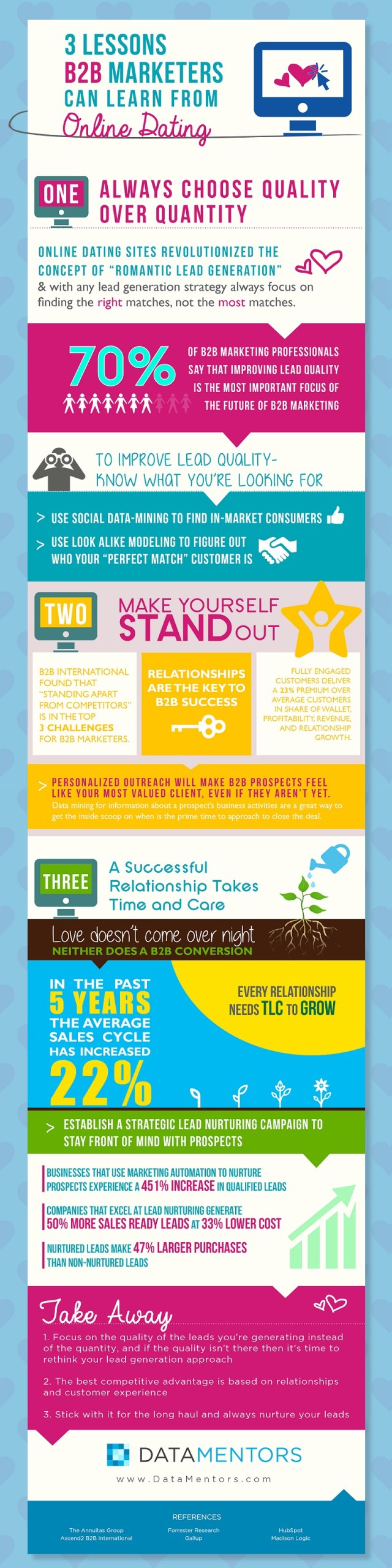 Infographie| Marketeurs B2B : 3 lessons can learn from Online Dating