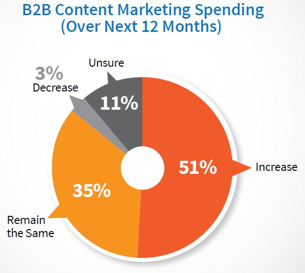 Etude : Content Marketing Institute | B2B content-marketing-spending