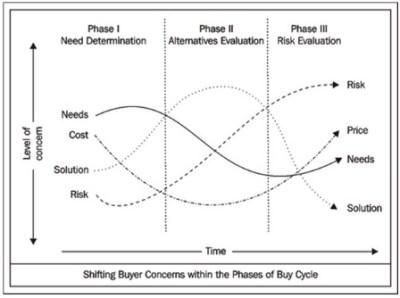 outils d'aide à la vente