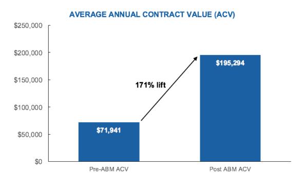 Average annual contract value