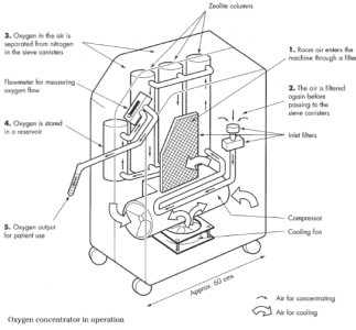 Oxygen Concentrator- opened