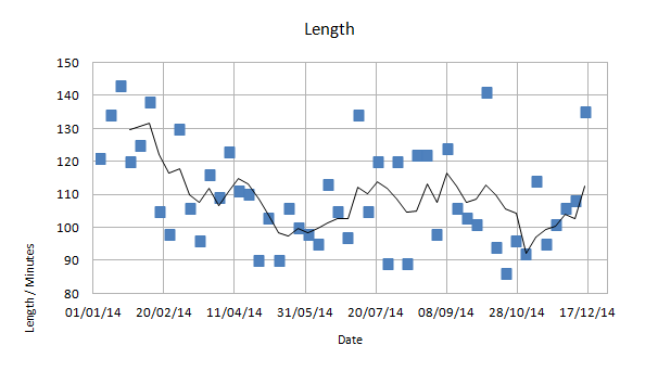 Scatter graph of film length against date, with a 4 week moving average.