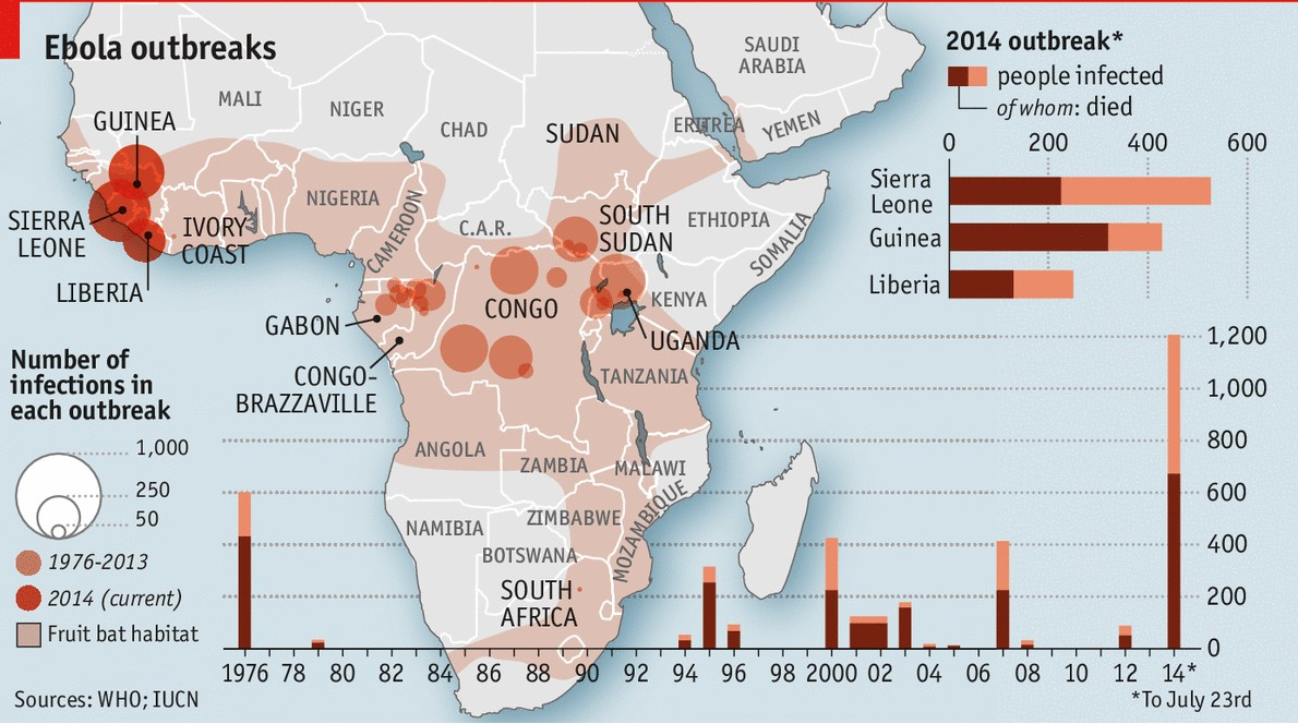 Spread of EVD in West African Nations.