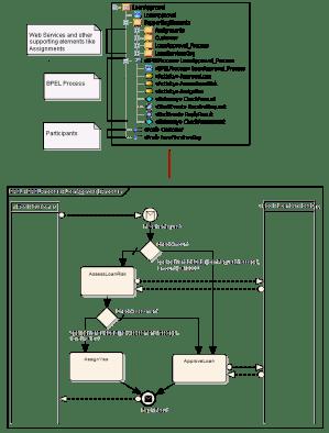 Create BPEL 11 Model Structure | Enterprise Architect