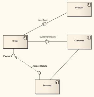 Component Diagram [EA User Guide]