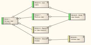 Example Requirements Diagram [Enterprise Architect User Guide]