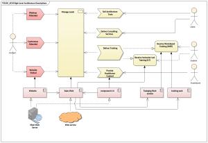 TOGAF HighLevel Architecture Descriptions | Enterprise Architect Diagrams Gallery