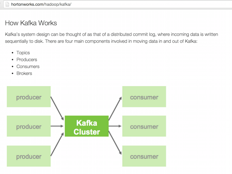 Screenshot from Hortonworks site describing how Kafka works
