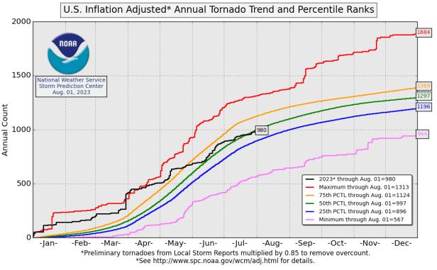 Annual Tornado Running Totals