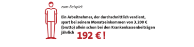 Grafik: Arbeitnehmer mit Durchschnittsverdienst spart 192 Euro pro Jahr Krankenkassenbeiträge