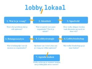 lobby lokaal