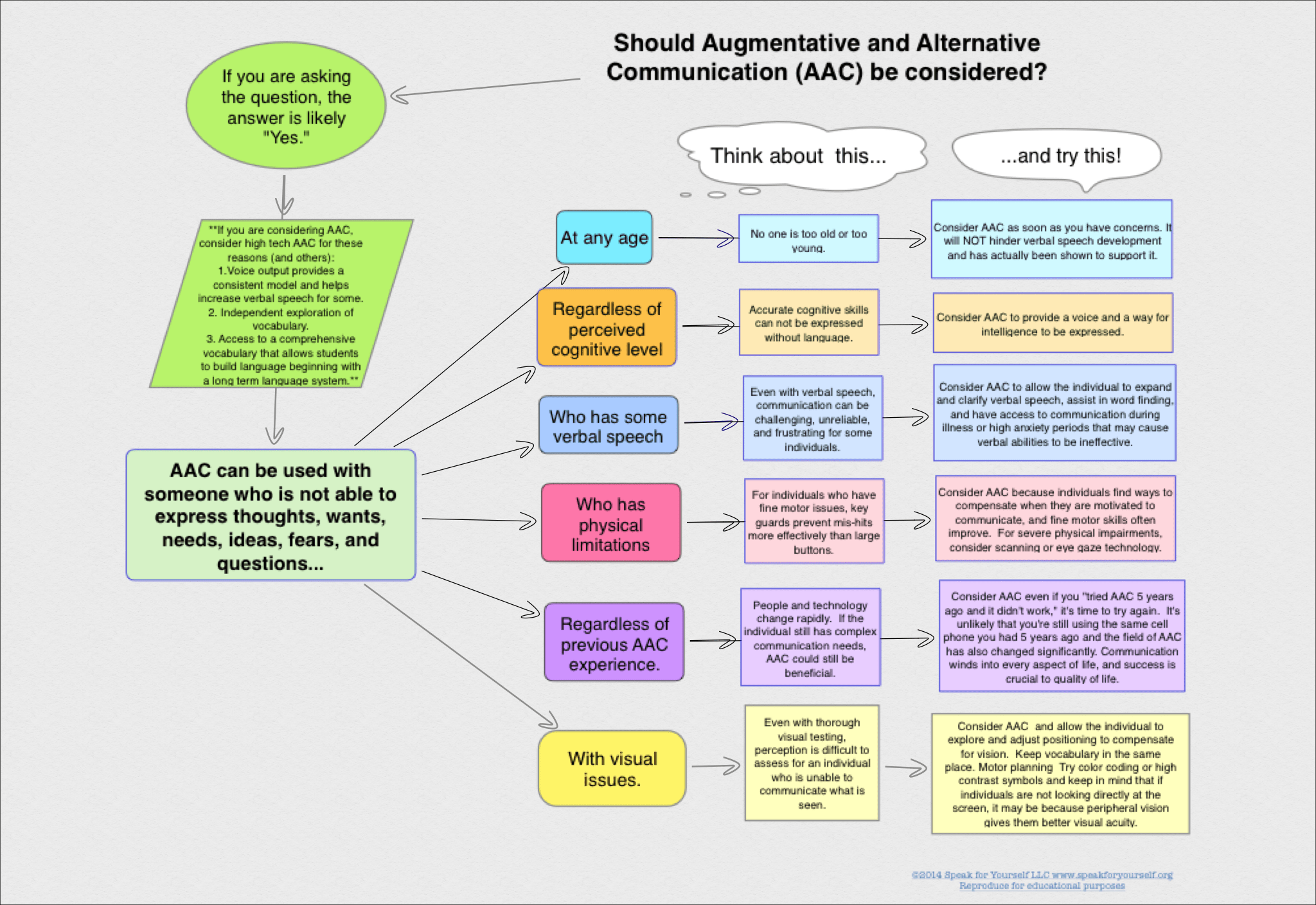 Should Augmentative And Alternative Communication Aac Be