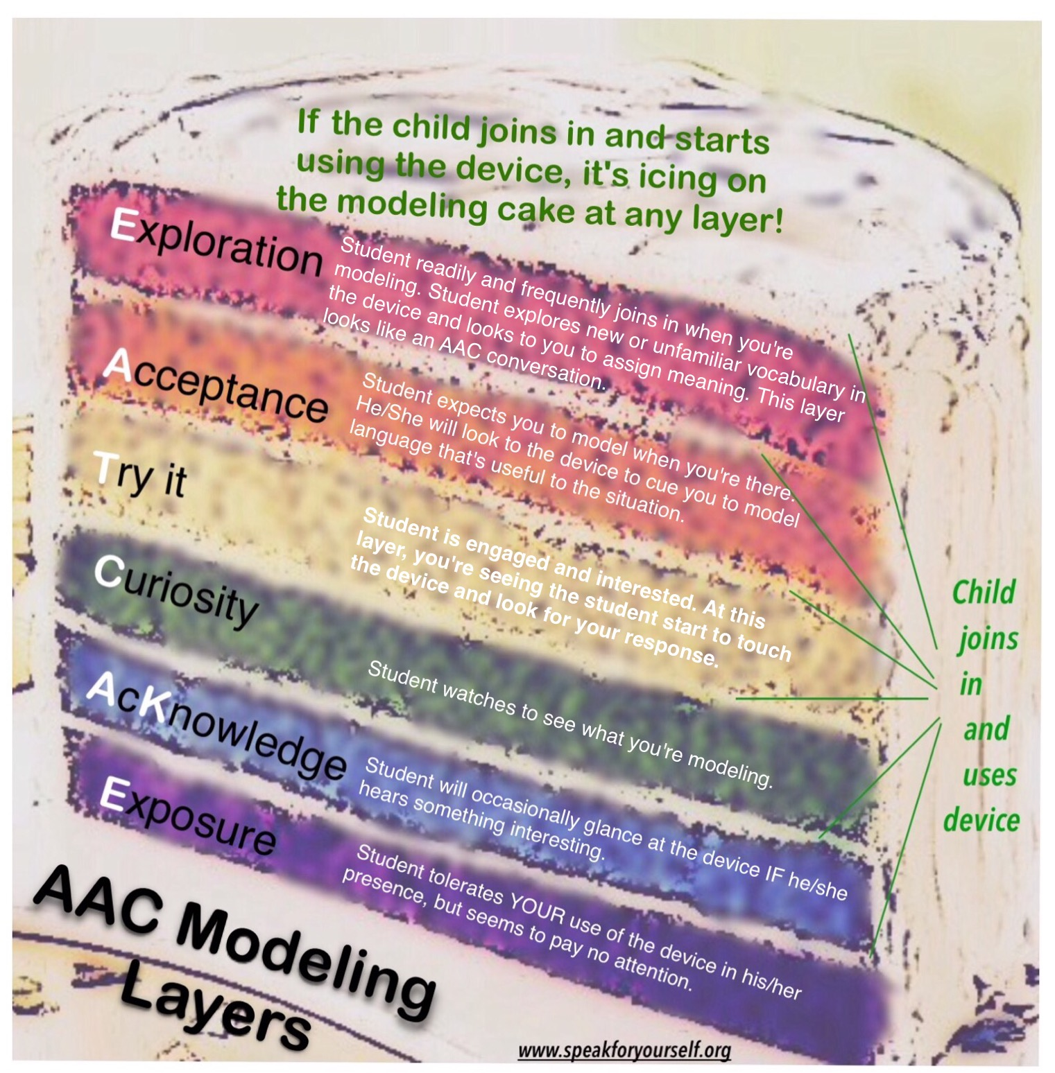 AAC Modeling Part 2: Layers of Modeling Engagement - Speak