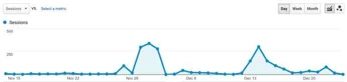 Social Network Traffic Spikes