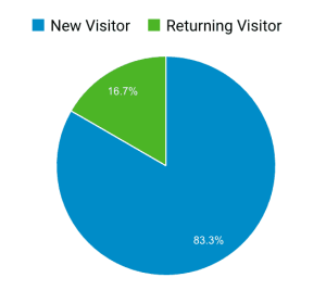 New VS Returning Visitor
