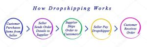 How Dropshipping Works Graphic