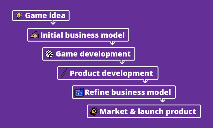Game Design Waterfall Project Management