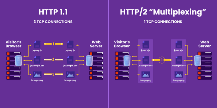 HTTP/2 (Multiplexing) compared against HTTP/1.1