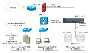 Cisco Wireless Controller Configuration – Cisco VIRL