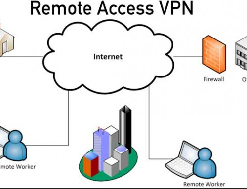 Database Security Lab